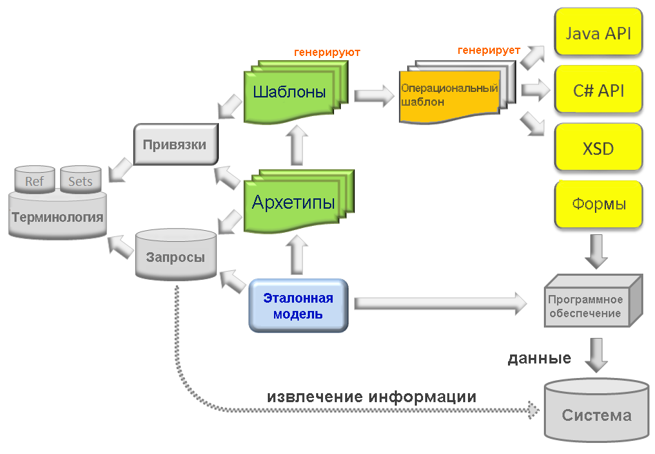 multi_level_modelling-rus.png